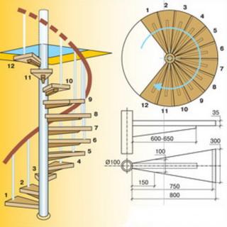 Как правильно сделать расчет размеров винтовой лестницы
