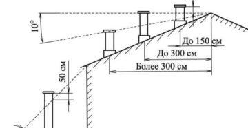 Высота трубы относительно конька крыши: порядок расчета