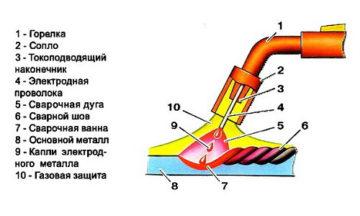 Особенности конструкции и принцип работы газовых горелок + рекомендации по выбору и использованию
