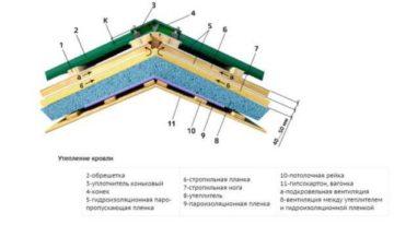 Вентиляция подкровельного пространства для профнастила, для мягкой кровли