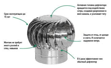 Дефлектор для вентиляции: виды, устройство, принцип действия, расчет кол-ва