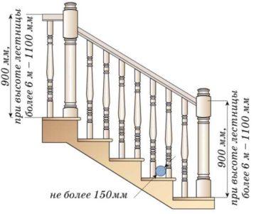 Как сделать расчет лестницы на второй этаж: таблица рекомендуемых параметров