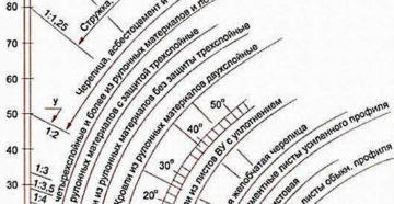 Минимальный уклон плоской кровли: какой должен быть, расчет, нормативы, СНиП