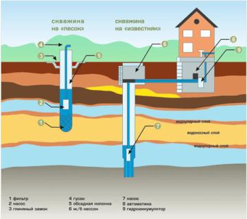 Автономное водоснабжение частного дома своими руками: схема, монтаж