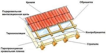 Устройство кровли из профлиста по деревянной обрешетке: подробная информация