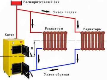 Гравитационная система отопления плюсы и минусы