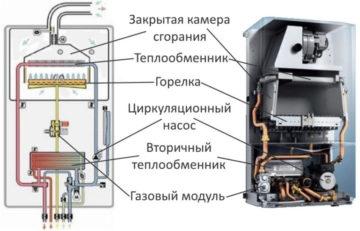 Устройство, принцип и особенности работы газового котла отопления