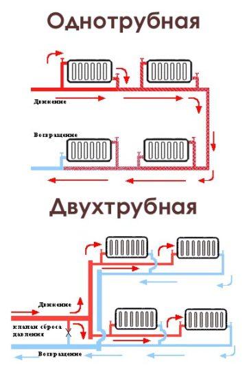 Схема подключения котла отопления – основные принципы установки, видео