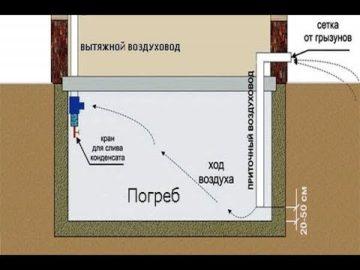 Как избавиться от сырости и влажности в подвале своими руками: гидроизоляция, как просушить погреб