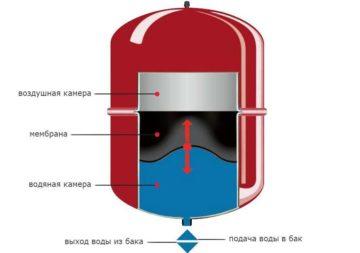 Расширительный бак для отопления открытого типа пластиковый: установка в системе, как установить самодельный, расчет объёма, фото
