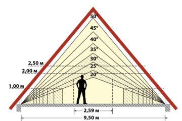 Минимальный и оптимальный угол наклона крыши — какой он?