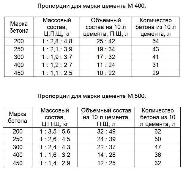 калькулятор кубов бетона