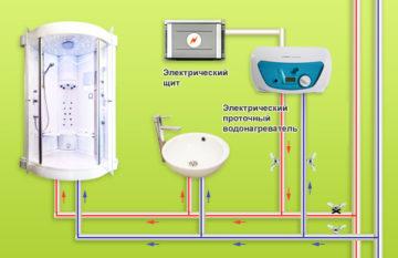 Установка проточного водонагревателя — особенности монтажа