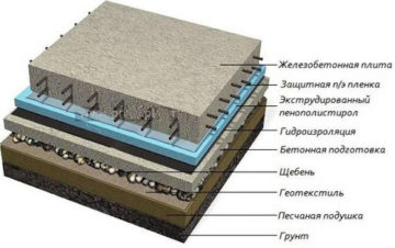 Плитный фундамент своими руками: пошаговая инструкция, советы, фото