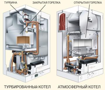 Как выбрать турбированные газовый котел: отличия турбокотлов от атмосферных, устройство и принцип работы, обзор лучших моделей