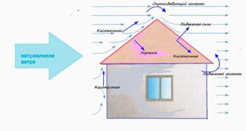Расчет нагрузки на кровлю, как посчитать квадратные метры крыши, как определить теплотехническое воздействие, детально на фото и видео