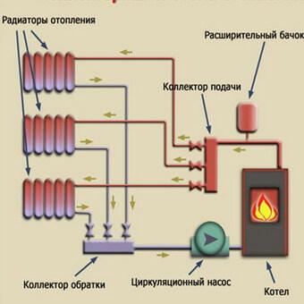 Виды систем отопления, классификация, плюсы, минусы