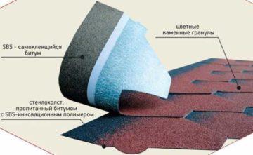 Устройство кровли из мягкой черепицы — технология и монтаж