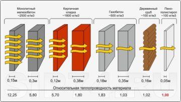 Коэффициент теплопроводности строительных материалов: что это такое,  таблица значений