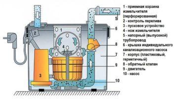 Сололифт для канализации — принцип работы и устройство