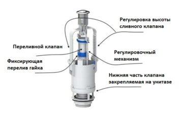 Сливной механизм для унитаза: принцип работы и основы ремонта