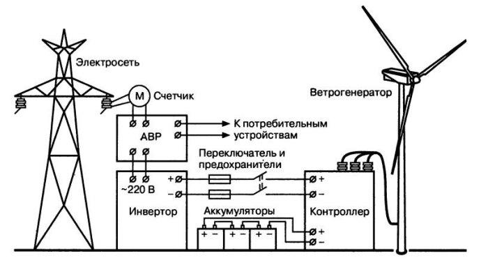 схема ветряка